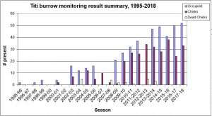 Titi burrow monitoring result summary, 1995 to 2018